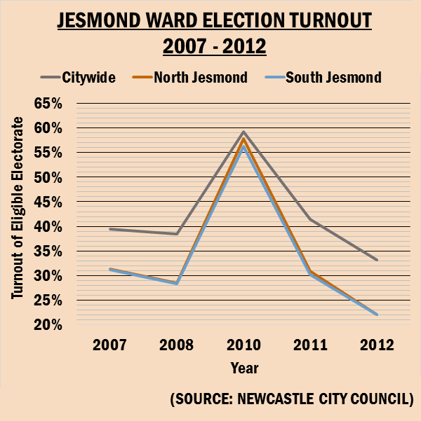 Jesmond Turnout 3